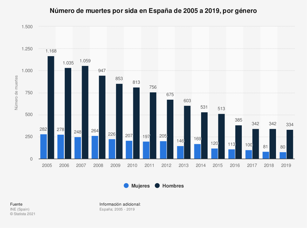Estadística: Número de muertes por sida en España de 2005 a 2018, por género | Statista