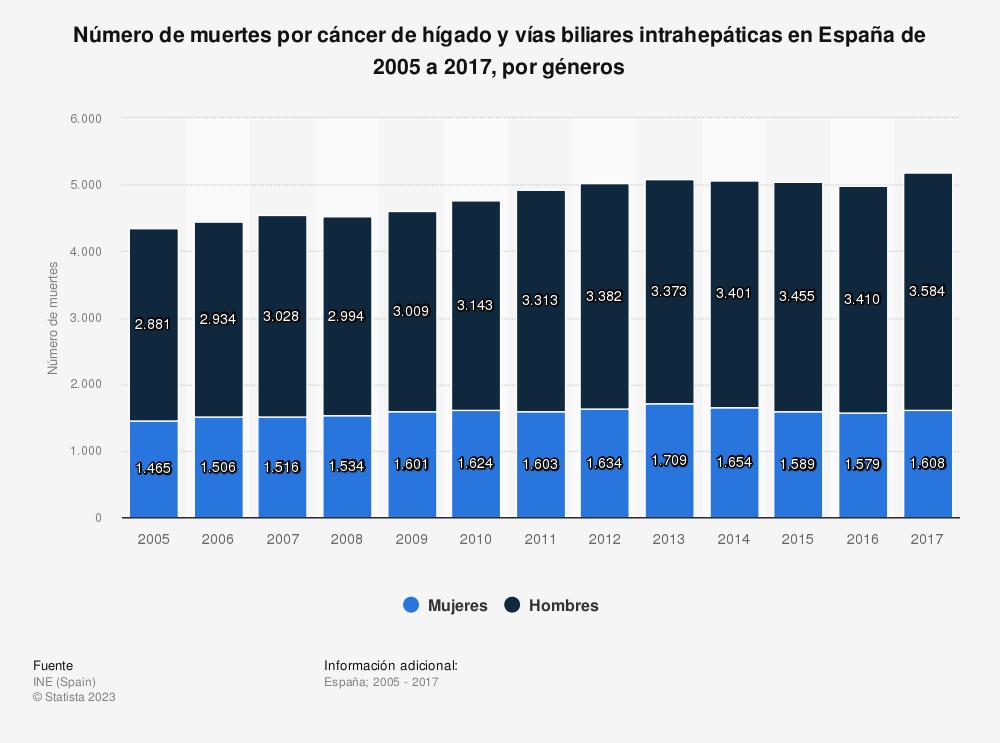 Estadística: Número de muertes por cáncer de hígado y vías biliares intrahepáticas en España de 2005 a 2017, por géneros | Statista