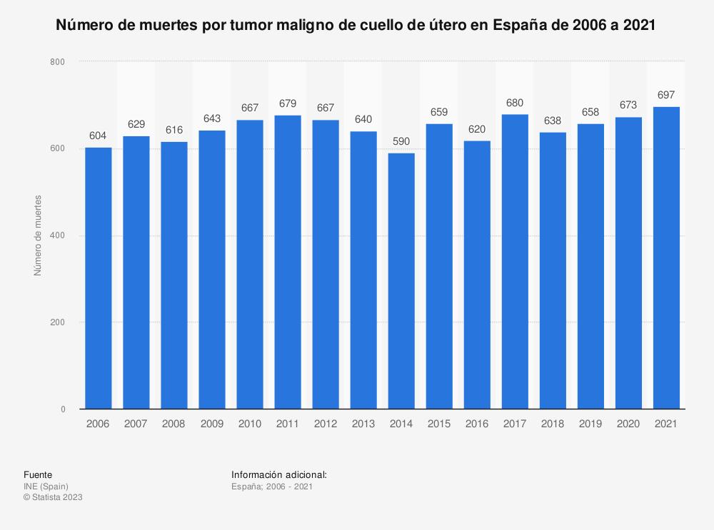 Estadística: Número de muertes por tumor maligno de cuello de útero en España de 2006 a 2018 | Statista