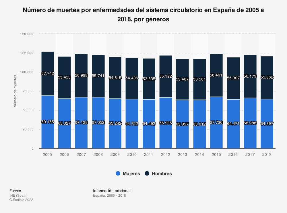 Estadística: Número de muertes por enfermedades del sistema circulatorio en España de 2005 a 2018, por géneros | Statista