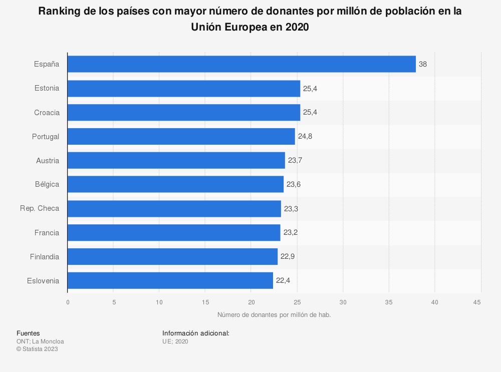 Estadística: Ranking de los países con mayor número de donantes por millón de población en la Unión Europea 2018 | Statista