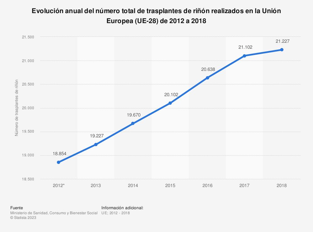 Estadística: Evolución anual del número total de trasplantes de riñón realizados en la Unión Europea (UE-28) de 2012 a 2018 | Statista