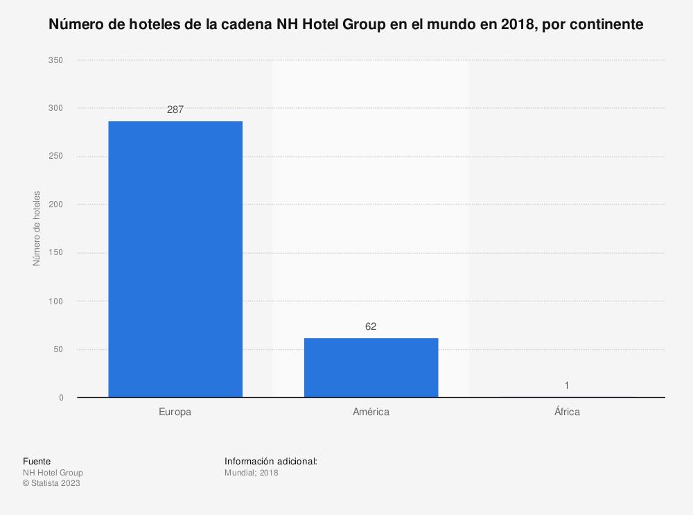 Estadística: Número de hoteles de la cadena NH Hotel Group en el mundo en 2018, por continente | Statista