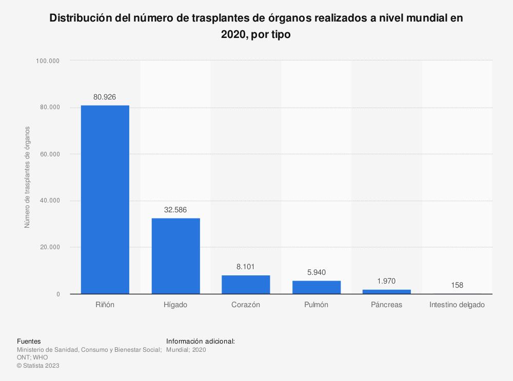 Estadística: Distribución del número de trasplantes de órganos realizados a nivel mundial en 2016, por tipo | Statista