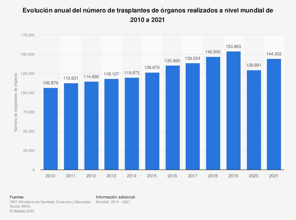 Estadística: Evolución anual del número de trasplantes de órganos realizados a nivel mundial de 2010 a 2017 | Statista