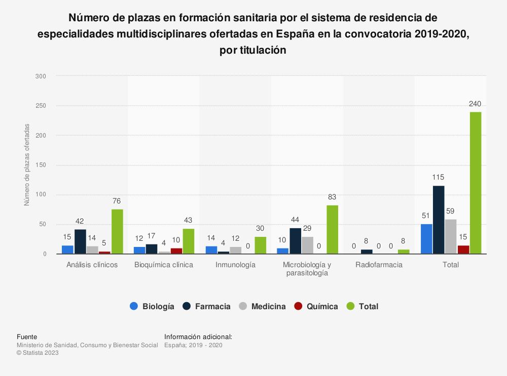 Estadística: Número de plazas en formación sanitaria por el sistema de residencia de especialidades multidisciplinares ofertadas en España en la convocatoria 2019-2020, por titulación | Statista