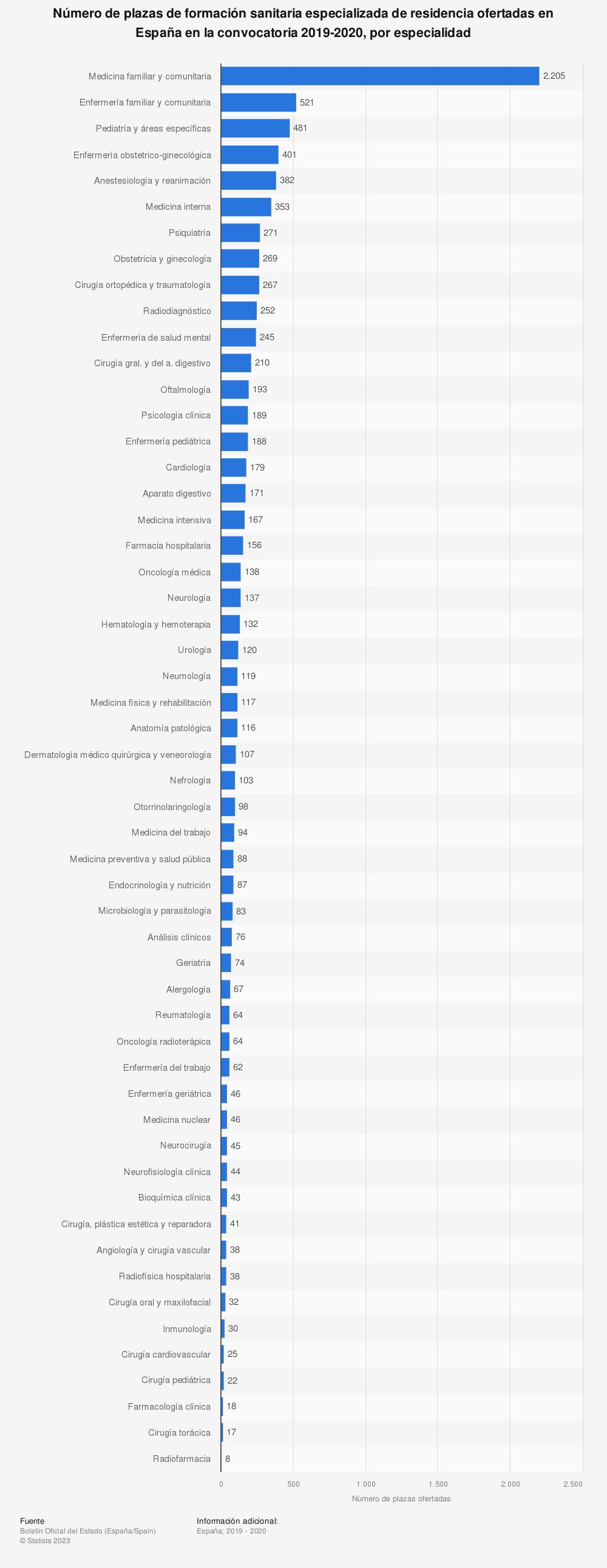 Estadística: Número de plazas de formación sanitaria especializada de residencia ofertadas en España en la convocatoria 2019-2020, por especialidad | Statista
