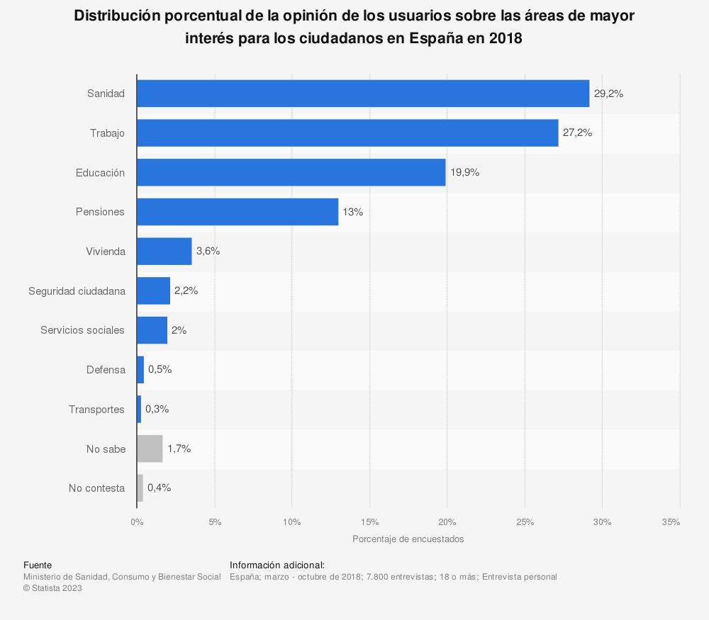 Estadística: Distribución porcentual de la opinión de los usuarios sobre las áreas de mayor interés para los ciudadanos en España en 2018 | Statista