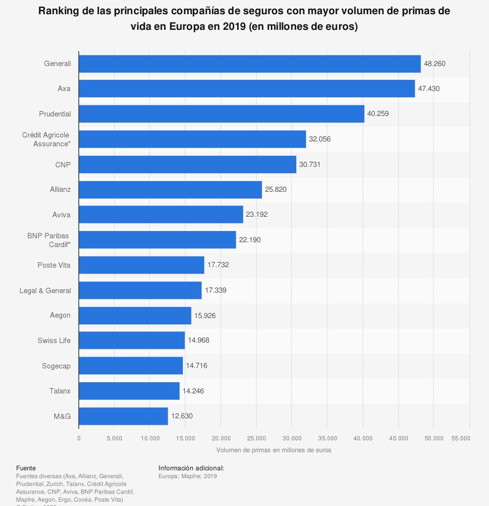 Estadística: Ranking de las principales compañías de seguros con mayor volumen de primas de vida en Europa en 2018 (en millones de euros) | Statista