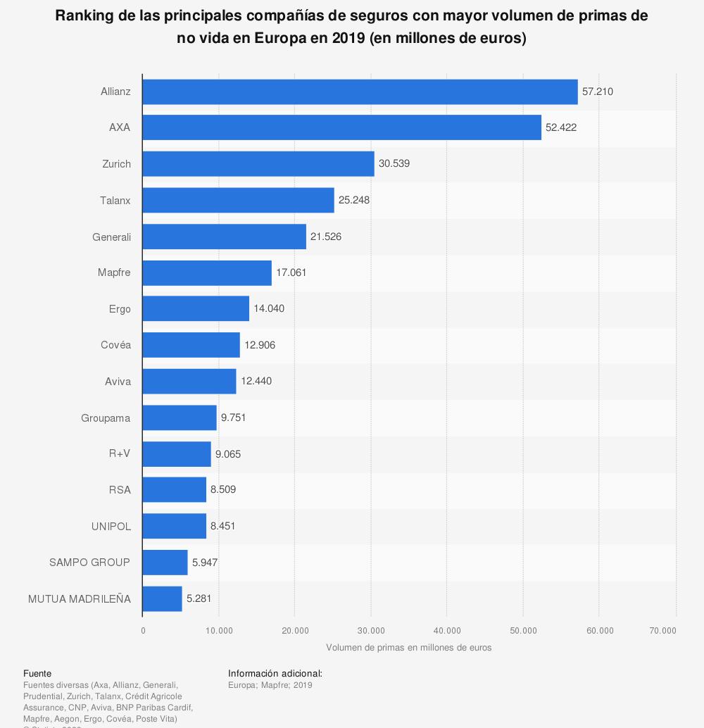 Estadística: Ranking de las principales compañías de seguros con mayor volumen de primas de no vida en Europa en 2018 (en millones de euros) | Statista