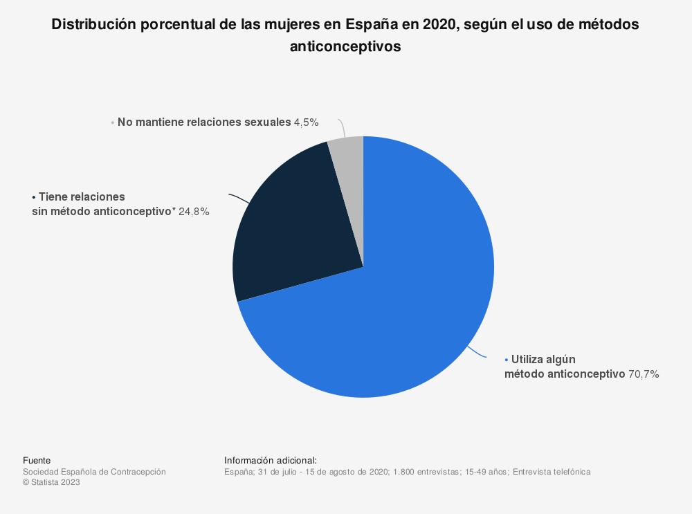 Estadística: Distribución porcentual de las mujeres en España en 2020, según el uso de métodos anticonceptivos | Statista