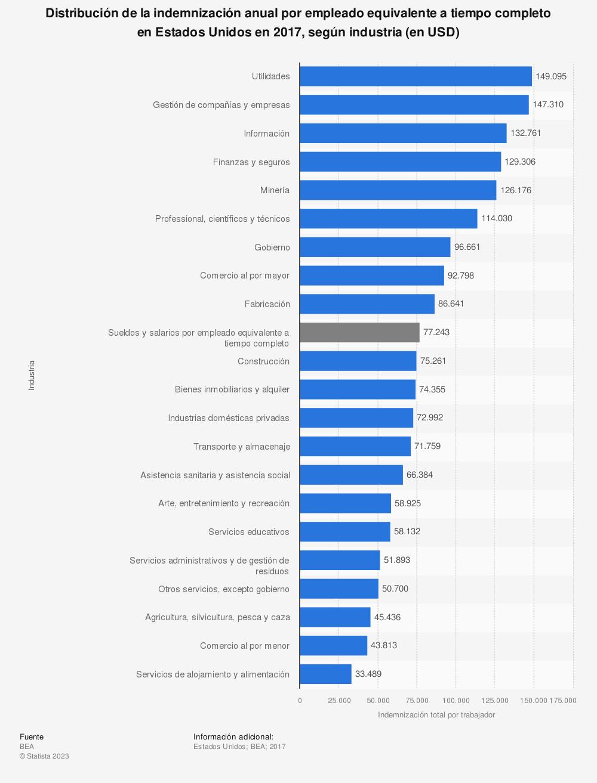 Estadística: Distribución de la indemnización anual por empleado equivalente a tiempo completo en Estados Unidos en 2017, según industria (en USD) | Statista