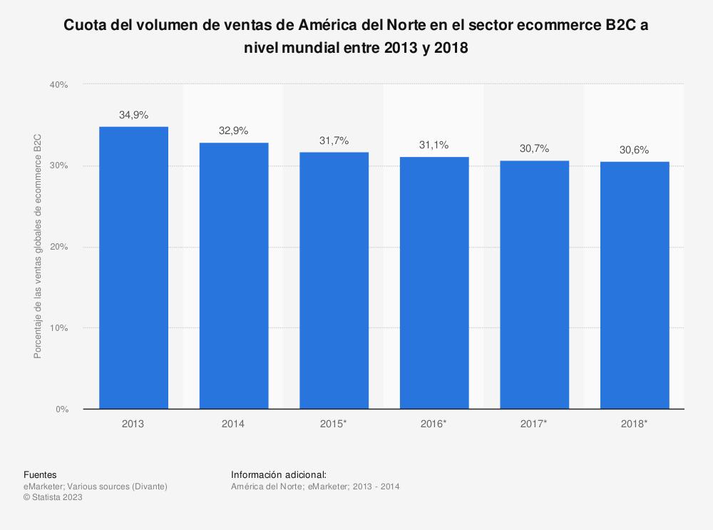 Estadística: Cuota del volumen de ventas de América del Norte en el sector ecommerce B2C a nivel mundial entre 2013 y 2018 | Statista