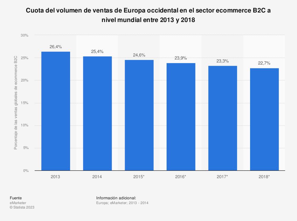 Estadística: Cuota del volumen de ventas de Europa occidental en el sector ecommerce B2C a nivel mundial entre 2013 y 2018 | Statista