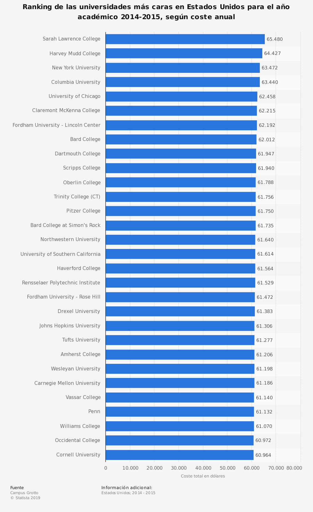 Estadística: Ranking de las universidades más caras en Estados Unidos para el año académico 2014-2015, según coste anual  | Statista