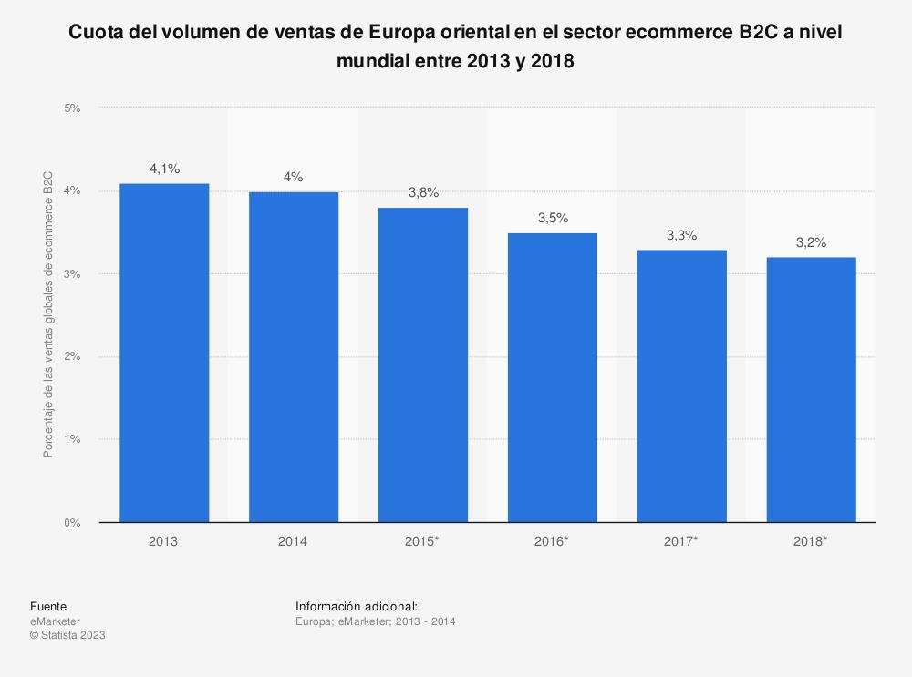 Estadística: Cuota del volumen de ventas de Europa oriental en el sector ecommerce B2C a nivel mundial entre 2013 y 2018 | Statista