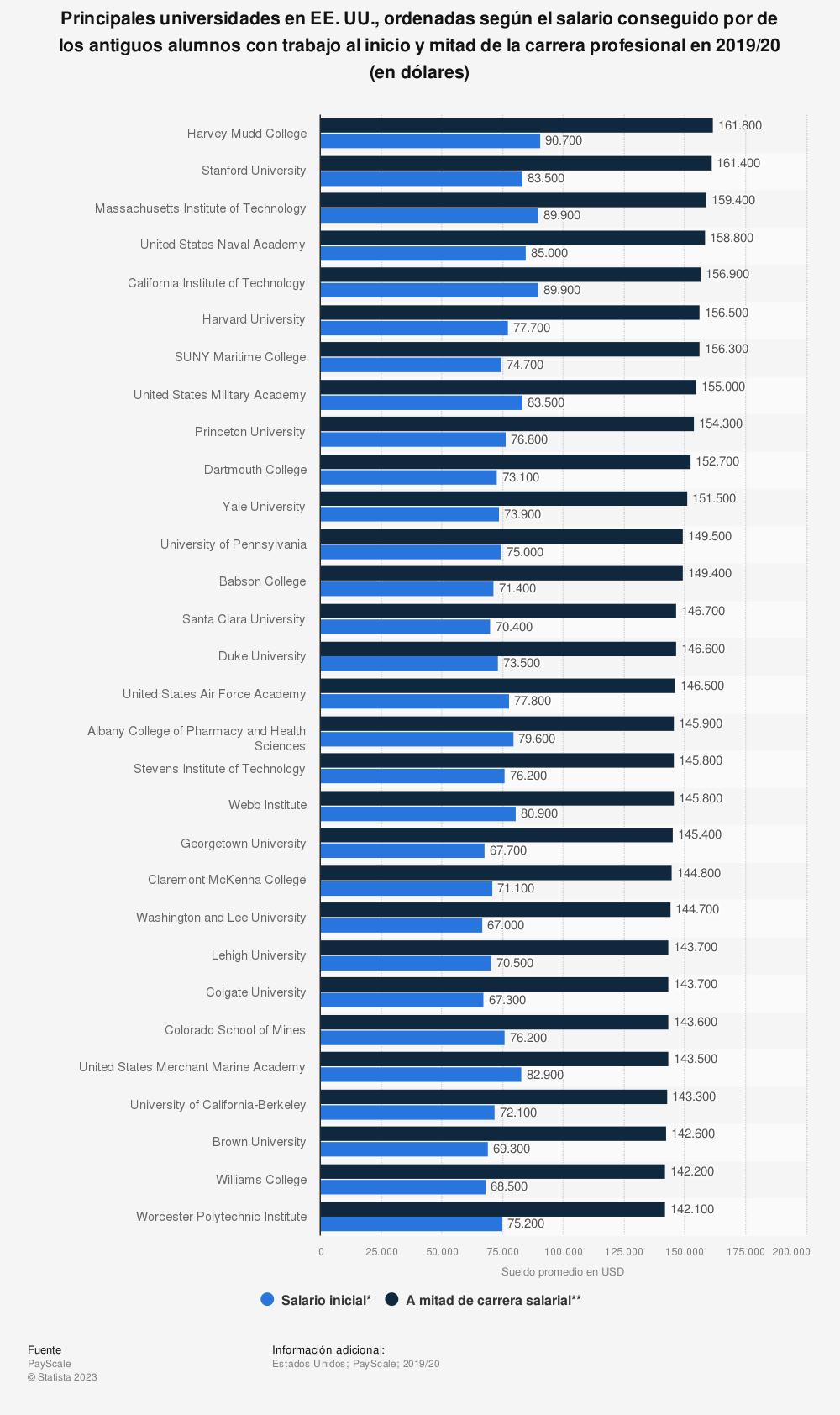 Estadística: Principales universidades en EE. UU., ordenadas según el salario conseguido por de los antiguos alumnos con trabajo al inicio y mitad de la carrera profesional  en 2019 (en dólares) | Statista