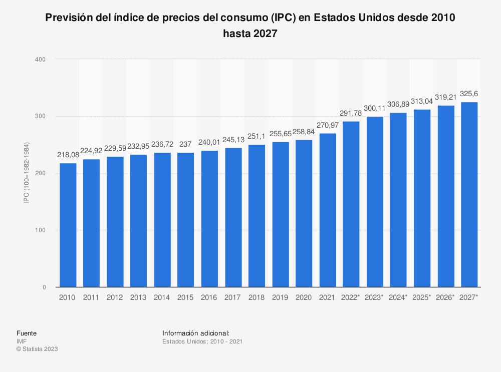 Estadística: Previsión del índice de precios del consumo (IPC) en Estados Unidos entre 2010 y 2024 | Statista