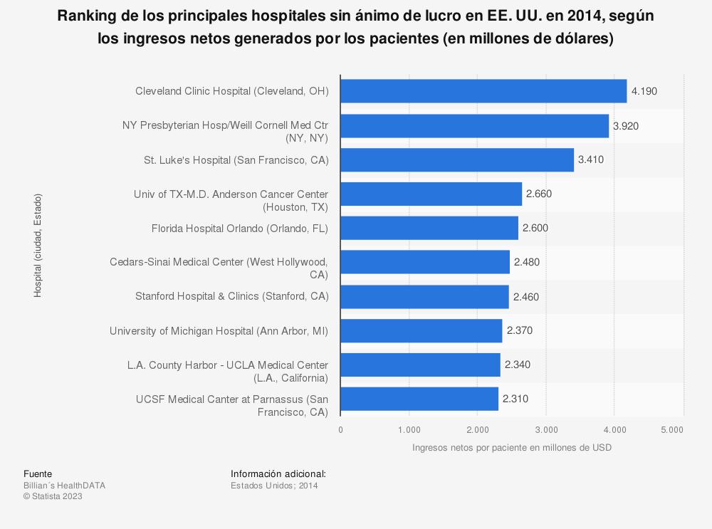 Estadística: Ranking de los principales hospitales sin ánimo de lucro en EE. UU. en 2014, según los ingresos netos generados por los pacientes (en millones de dólares) | Statista