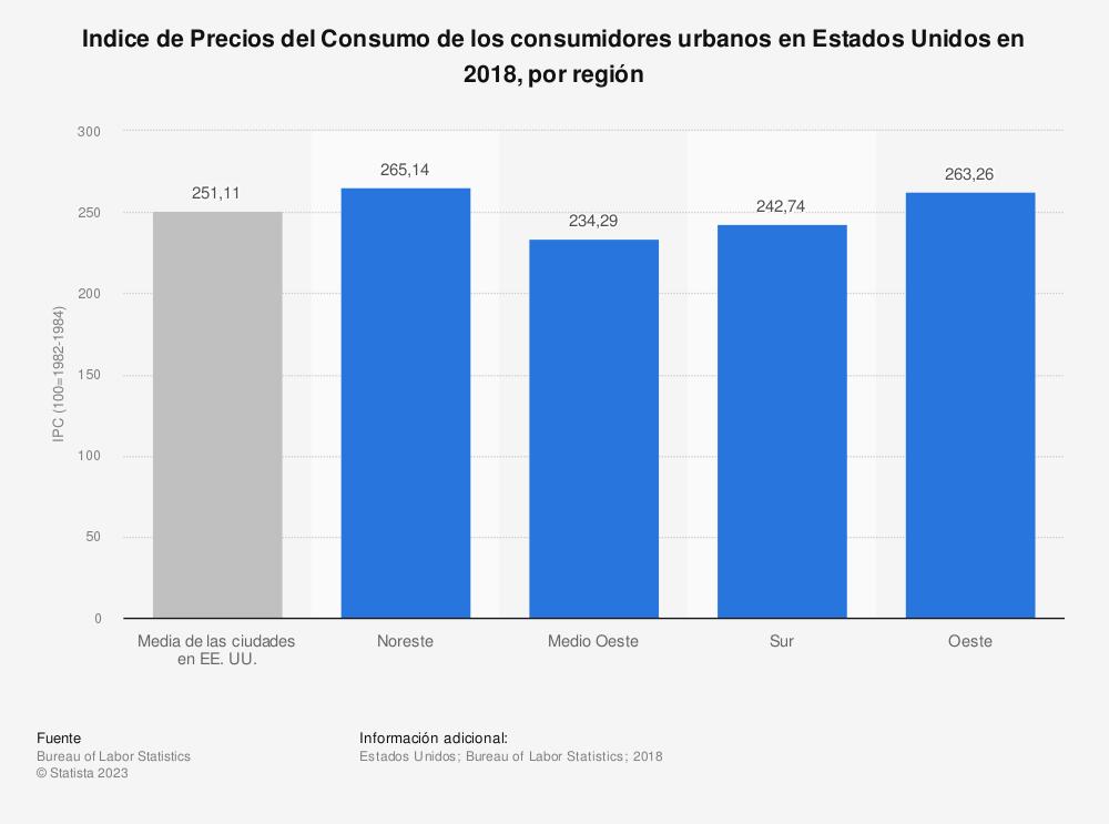 Estadística: Indice de Precios del Consumo de los consumidores urbanos en Estados Unidos en 2018, por región | Statista