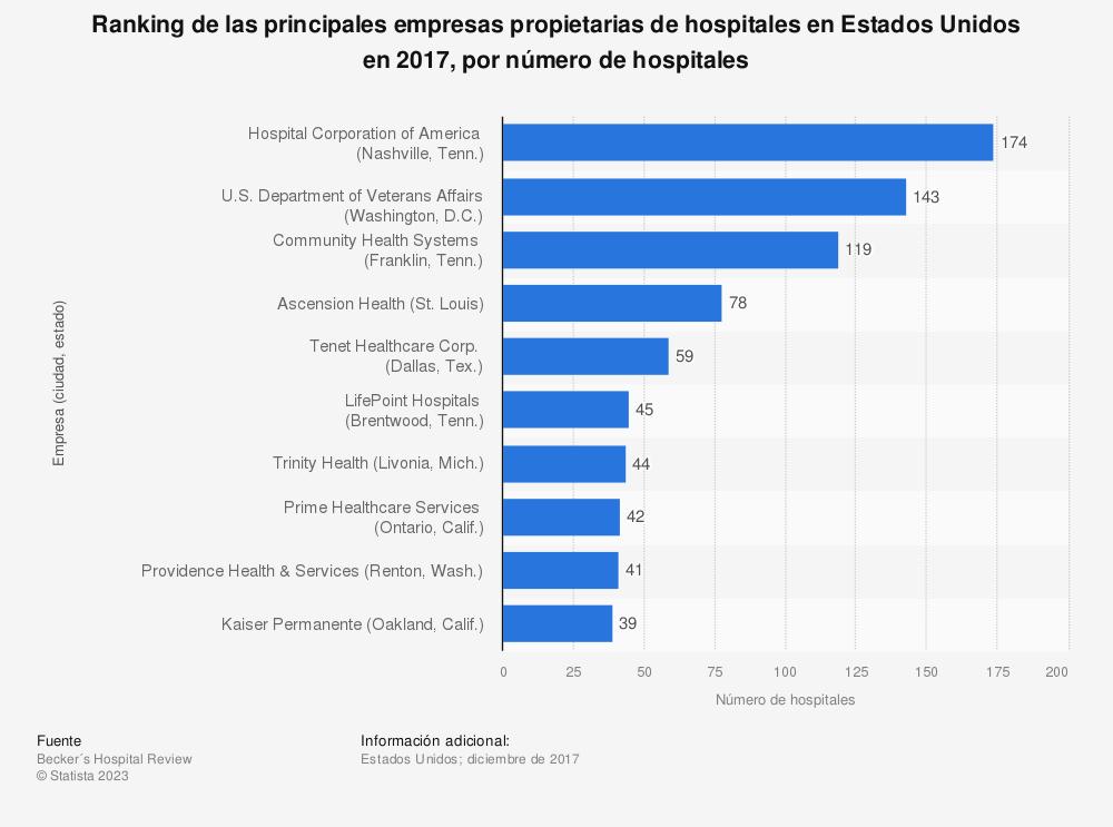 Estadística: Ranking de las principales empresas propietarias de hospitales en Estados Unidos en 2017, por número de hospitales | Statista