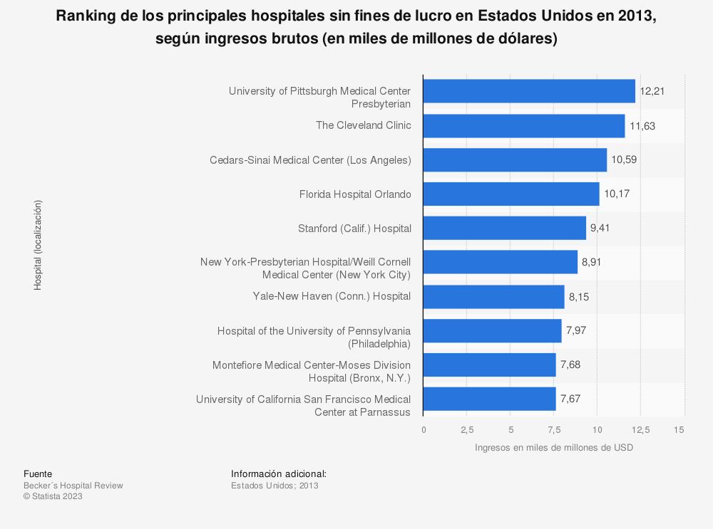 Estadística: Ranking de los principales hospitales sin fines de lucro en Estados Unidos en 2013, según ingresos brutos (en miles de millones de dólares) | Statista