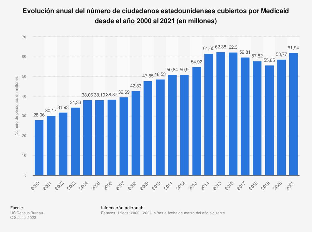Estadística: Evolución anual del número de ciudadanos estadounidenses cubiertos por Medicaid desde el año 2000 al 2019 (en millones) | Statista
