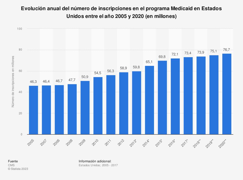 Estadística: Evolución anual del número de inscripciones en el programa Medicaid en Estados Unidos entre el año 2005 y 2020 (en millones) | Statista
