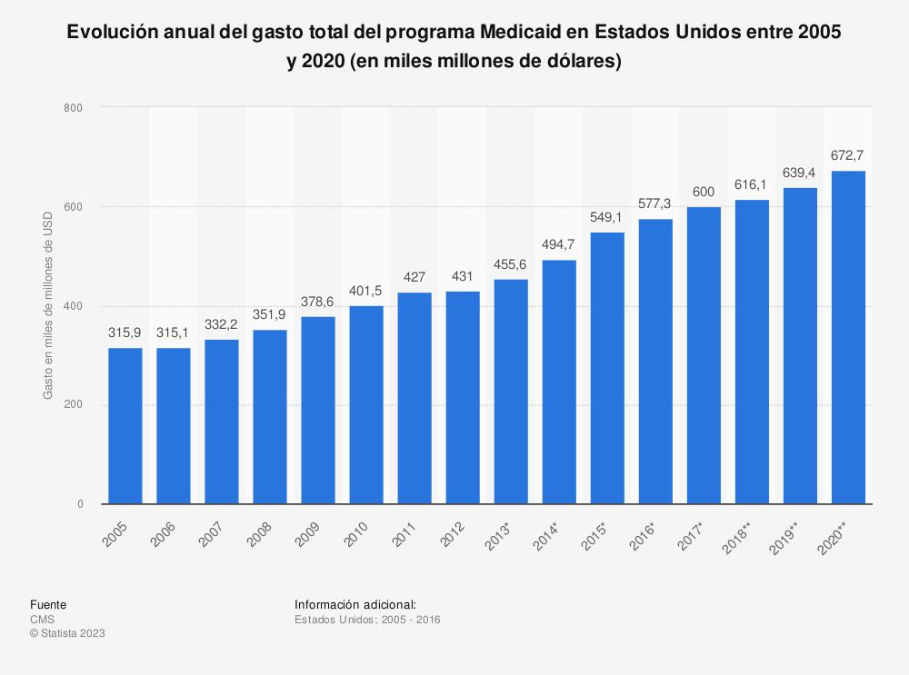 Estadística: Evolución anual del gasto total del programa Medicaid en Estados Unidos entre 2005 y 2020 (en miles millones de dólares) | Statista