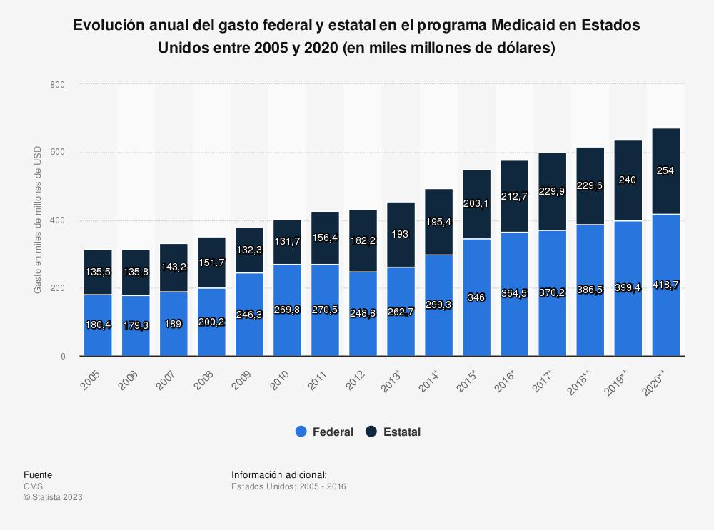 Estadística: Evolución anual del gasto federal y estatal en el programa Medicaid en Estados Unidos entre 2005 y 2020 (en miles millones de dólares) | Statista