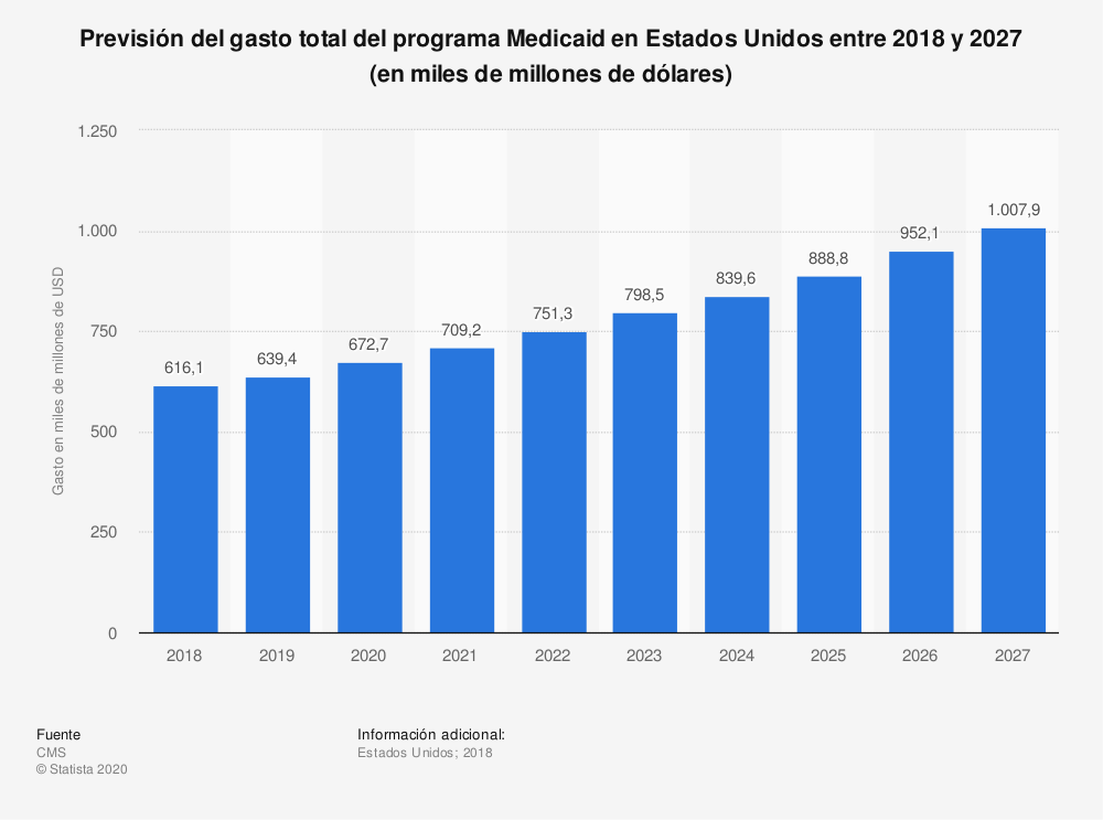 Estadística: Previsión del gasto total del programa Medicaid en Estados Unidos entre 2018 y 2027 (en miles de millones de dólares) | Statista