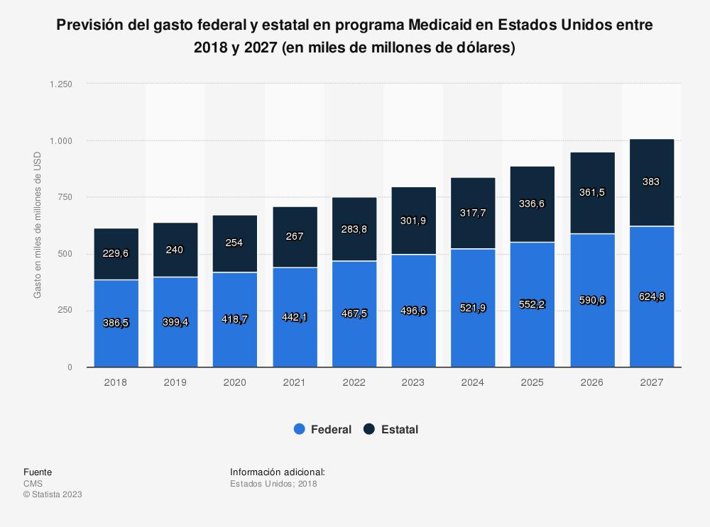 Estadística: Previsión del gasto federal y estatal en programa Medicaid en Estados Unidos entre 2018 y 2027 (en miles de millones de dólares) | Statista