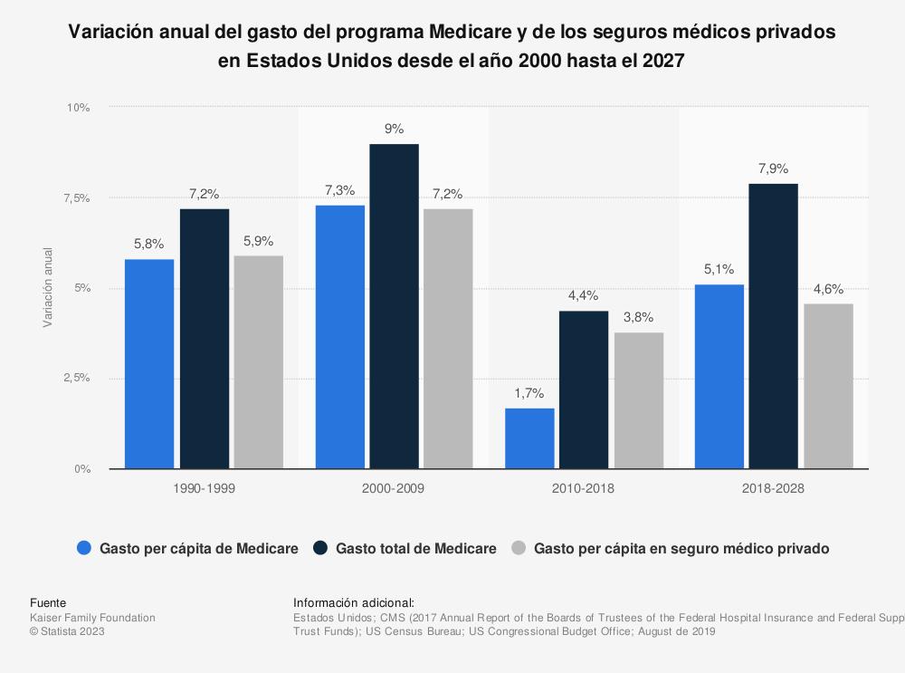Estadística: Variación anual del gasto del programa Medicare y de los seguros médicos privados en Estados Unidos desde el año 2000 hasta el 2027 | Statista
