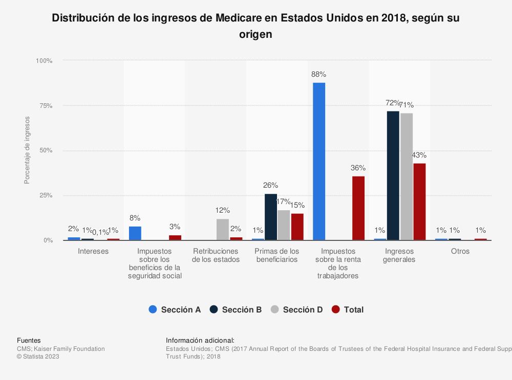 Estadística: Distribución de los ingresos de Medicare en Estados Unidos en 2018, según su origen | Statista
