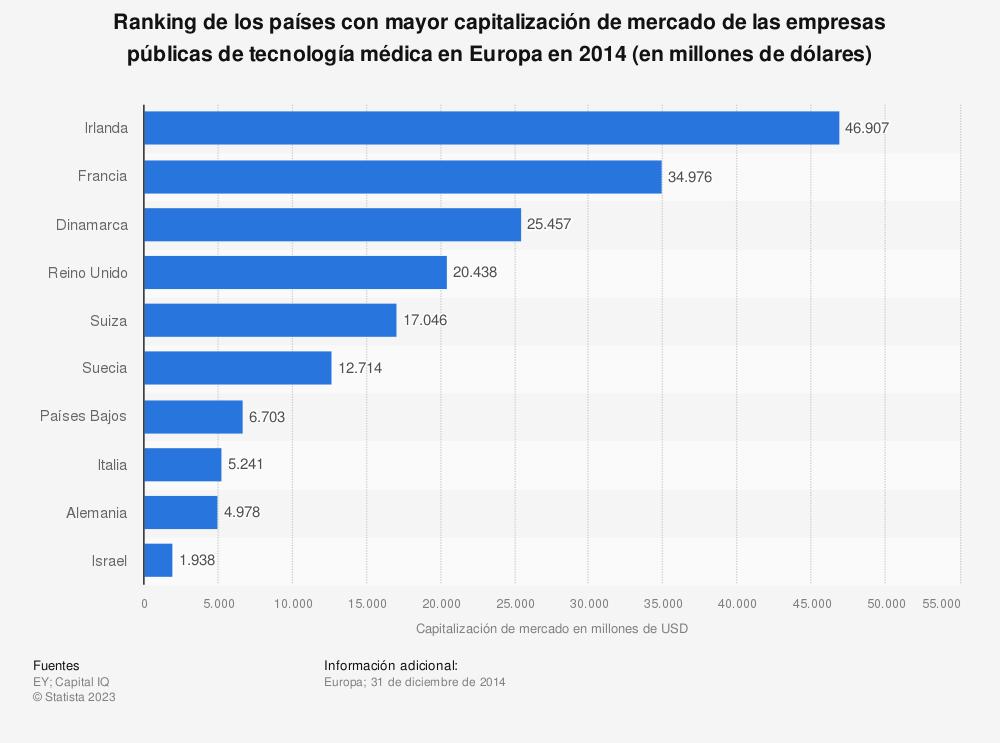 Estadística: Ranking de los países con mayor capitalización de mercado de las empresas públicas de tecnología médica en Europa en 2014 (en millones de dólares) | Statista