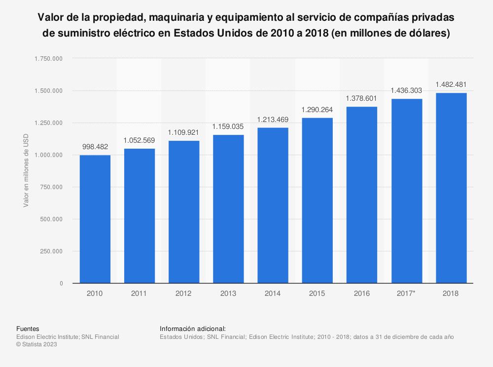 Estadística: Valor de la propiedad, maquinaria y equipamiento al servicio de compañías privadas de suministro eléctrico en Estados Unidos de 2010 a 2018 (en millones de dólares) | Statista