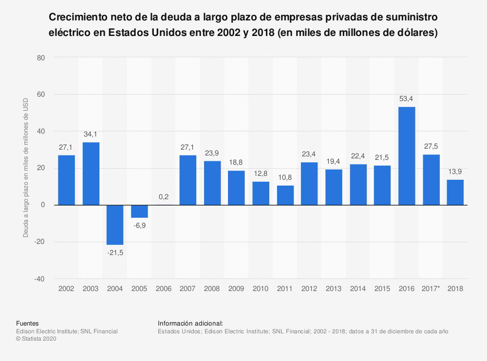Estadística: Crecimiento neto de la deuda a largo plazo de empresas privadas de suministro eléctrico en Estados Unidos entre 2002 y 2018 (en miles de millones de dólares) | Statista