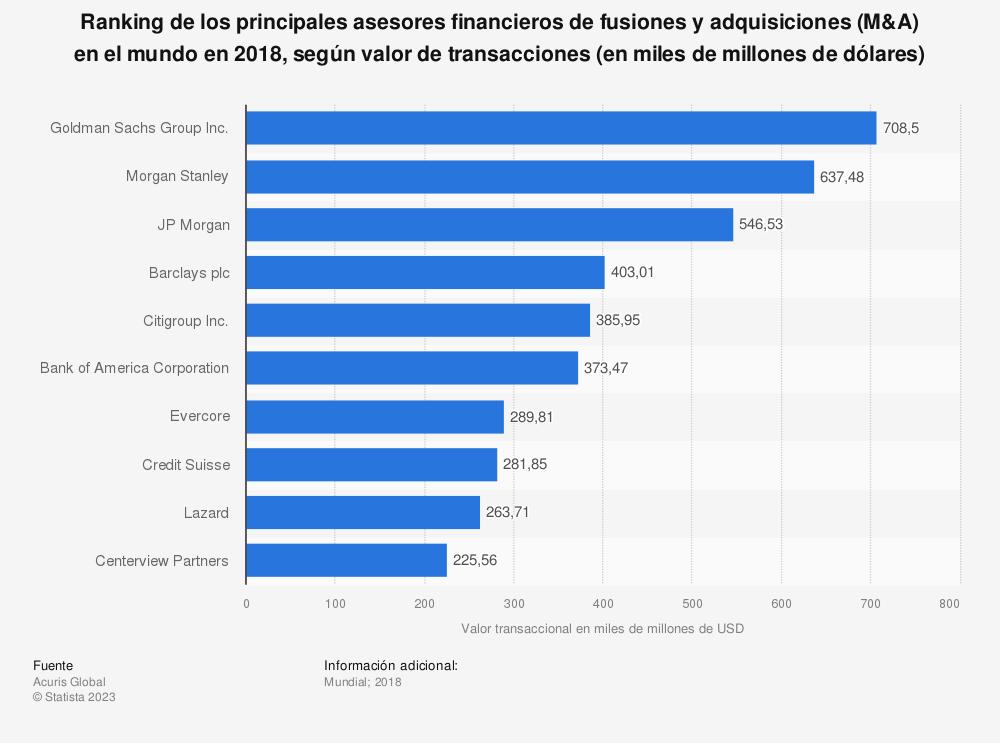 Estadística: Ranking de los principales asesores financieros de fusiones y adquisiciones (M&A) en el mundo en 2018, según valor de transacciones (en miles de millones de dólares) | Statista