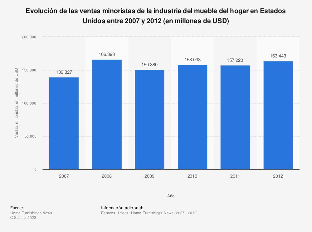 Estadística: Evolución de las ventas minoristas de la industria del mueble del hogar en Estados Unidos entre 2007 y 2012 (en millones de USD) | Statista