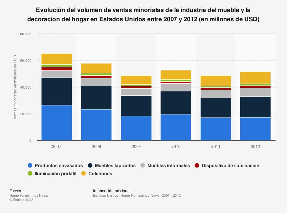 Estadística: Evolución del volumen de ventas minoristas de la industria del mueble y la decoración del hogar en Estados Unidos entre 2007 y 2012 (en millones de USD) | Statista