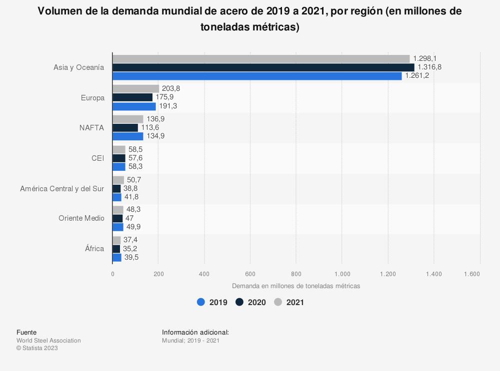 Estadística: Volumen de la demanda mundial de acero de 2016 a 2020, por región (en millones de toneladas métricas) | Statista