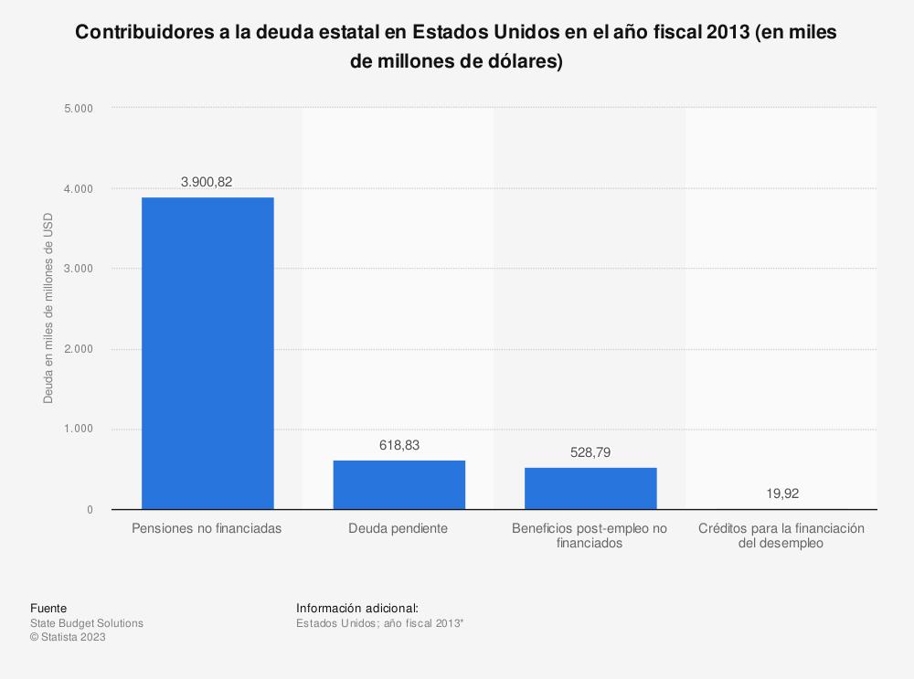 Estadística: Contribuidores a la deuda estatal en Estados Unidos en el año fiscal 2013 (en miles de millones de dólares) | Statista