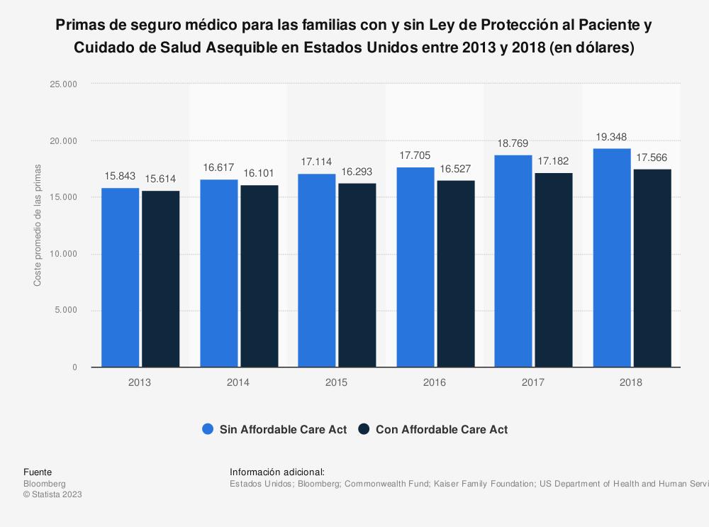 Estadística: Primas de seguro médico para las familias con y sin Ley de Protección al Paciente y Cuidado de Salud Asequible en Estados Unidos entre 2013 y 2018 (en dólares) | Statista