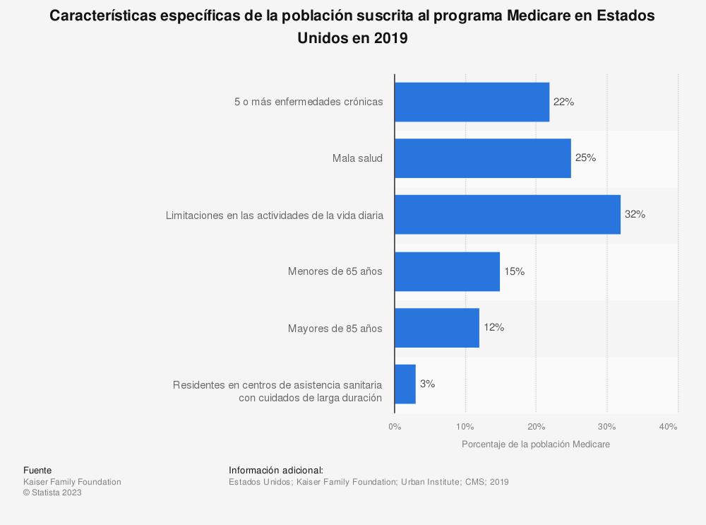 Estadística: Características específicas de la población suscrita al programa Medicare en Estados Unidos en 2019 | Statista