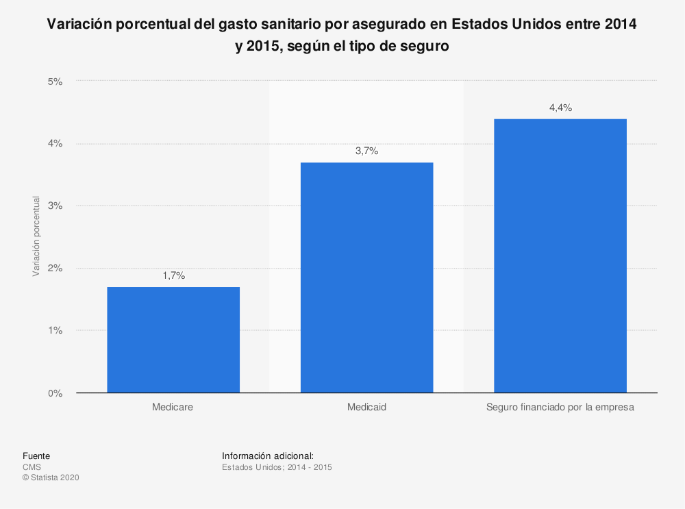 Estadística: Variación porcentual del gasto sanitario por asegurado en Estados Unidos entre 2014 y 2015, según el tipo de seguro | Statista