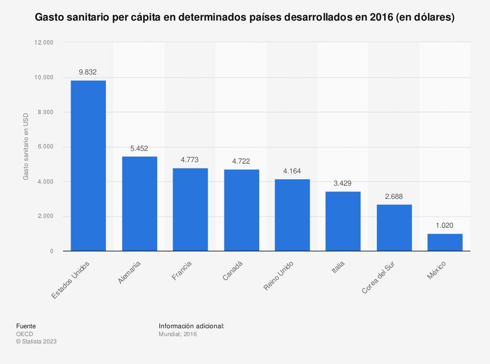 Estadística: Gasto sanitario per cápita en determinados países desarrollados en 2016 (en dólares) | Statista