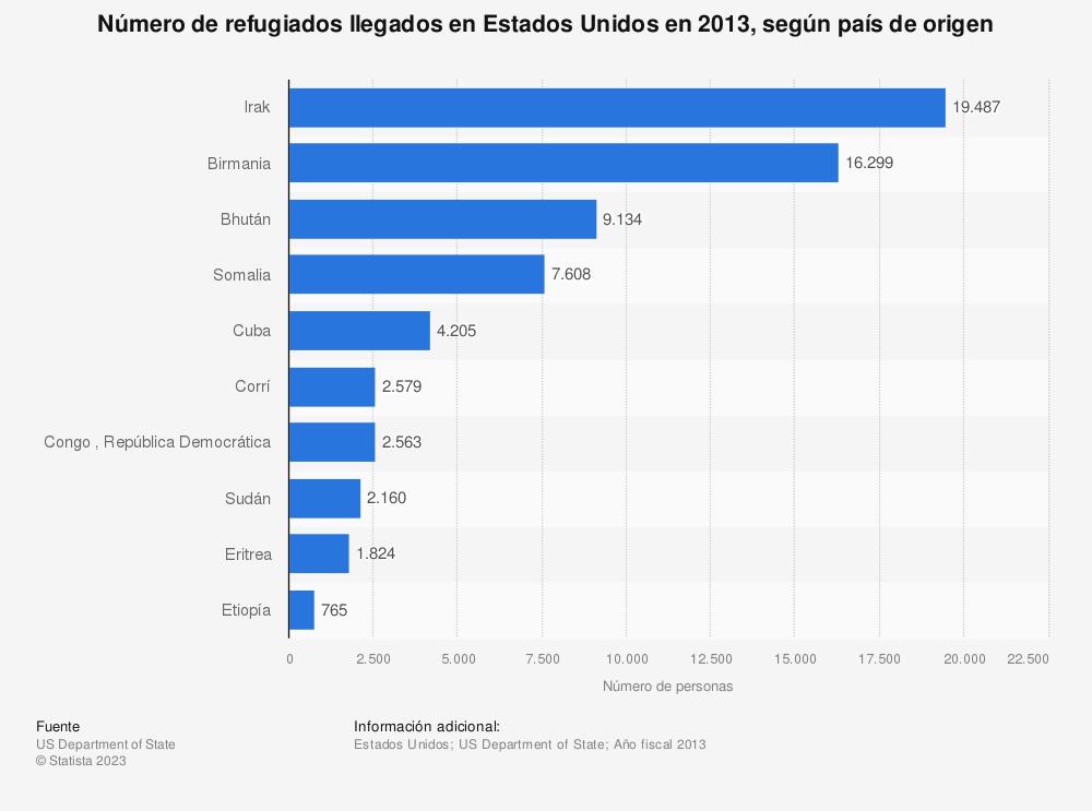 Estadística: Número de refugiados llegados en Estados Unidos en 2013, según país de origen | Statista
