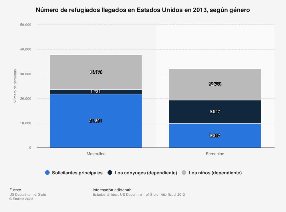 Estadística: Número de refugiados llegados en Estados Unidos en 2013, según género | Statista