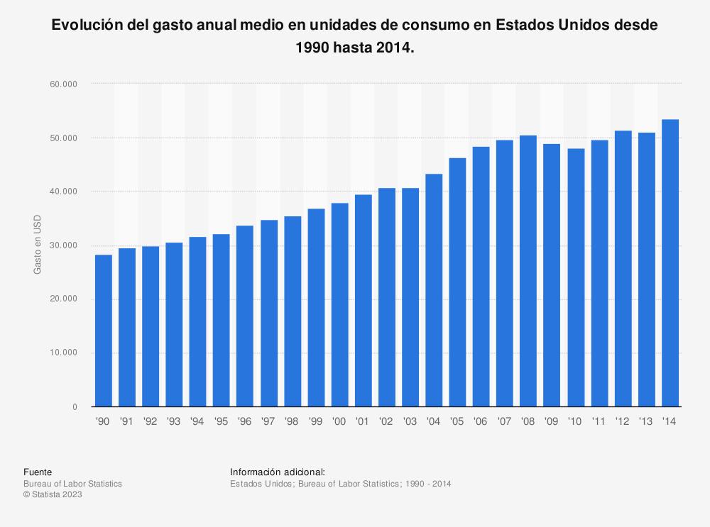 Estadística: Evolución del gasto anual medio en unidades de consumo en Estados Unidos desde 1990 hasta 2014. | Statista