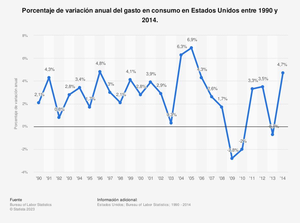 Estadística: Porcentaje de variación anual del gasto en consumo en Estados Unidos entre 1990 y 2014. | Statista